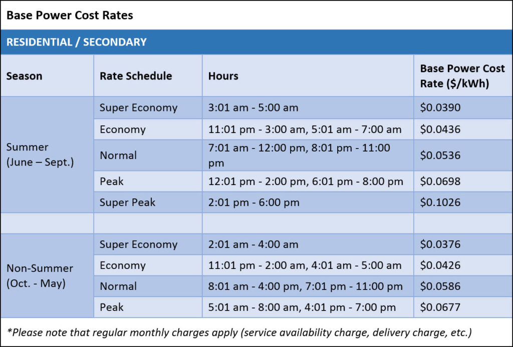 TimeOfUse Rate  Pedernales Electric Cooperative Inc